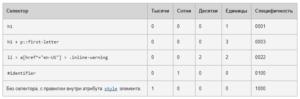 бесплатные курсы web разработки